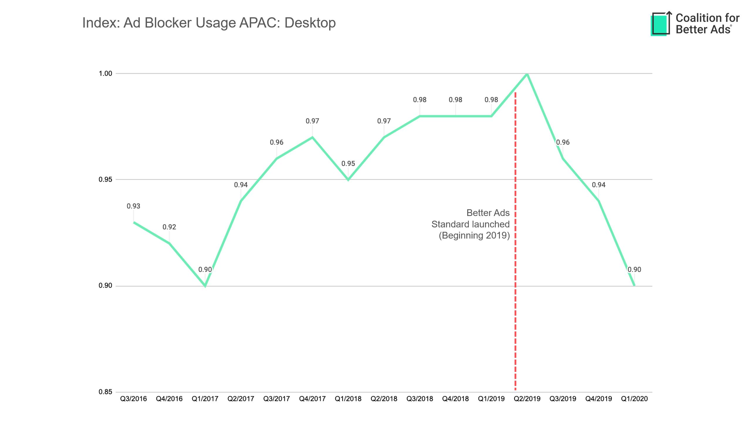 ad-block-usage-apac-desktop