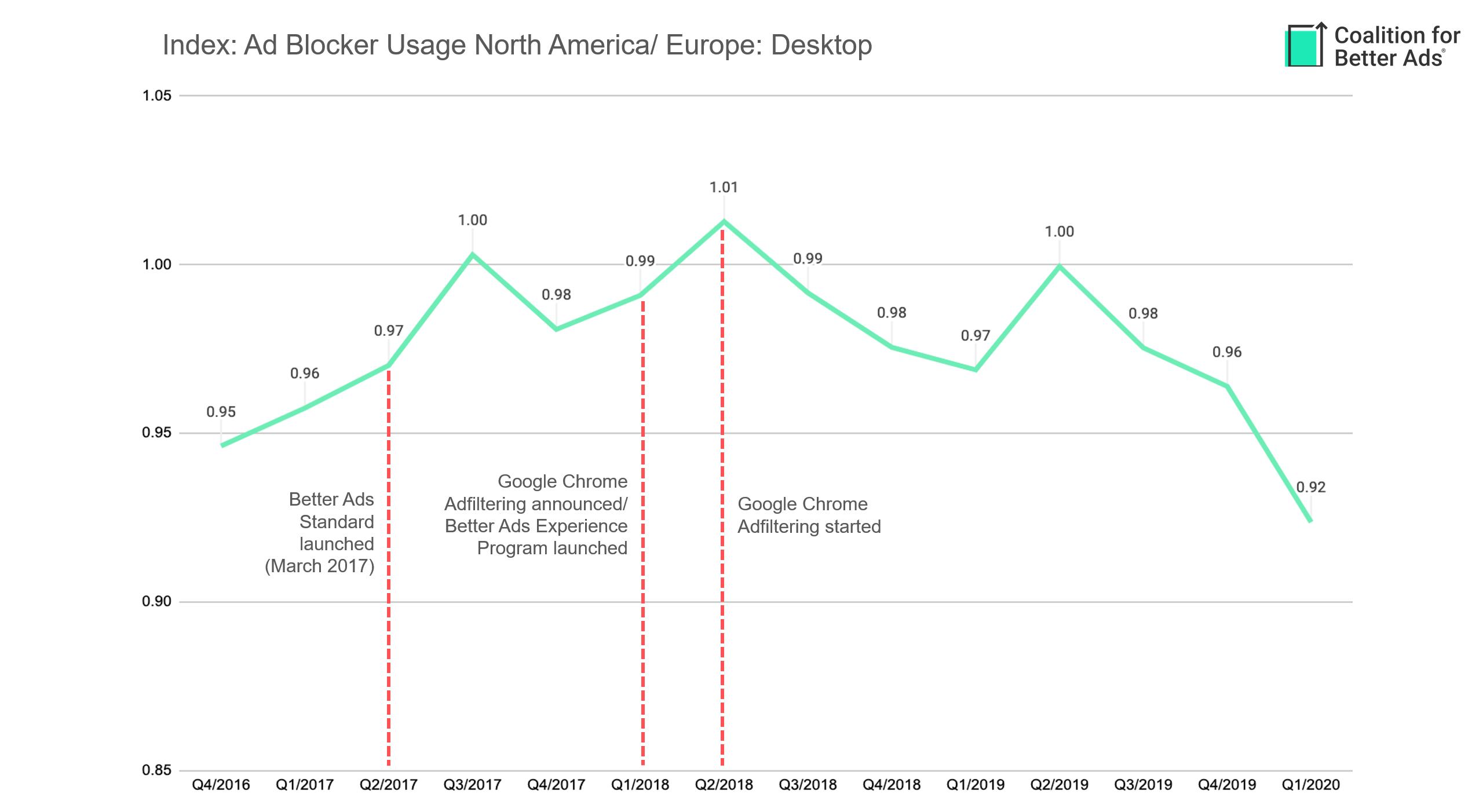 ad-block-usage-na-eu-desktop